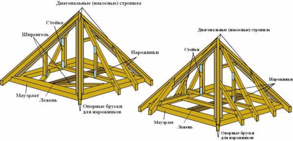 Варианты стропильной системы шатровой крыши. На схеме слева угловое стропило (накос) опирается на шпренгель, аналогичное решение можно использовать для всех типов вальмовых крыш