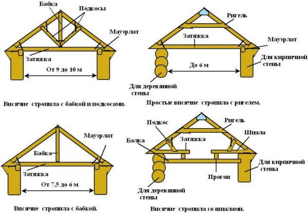 Элементы стропильных систем