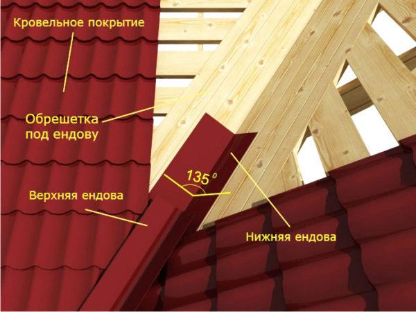 Основное назначение ендовы — защита мест излома кровли от влаги и отвод осадков с крыши