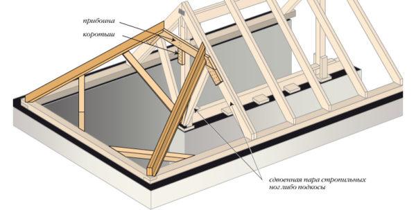 Особенности конструкции четырехскатной крыши