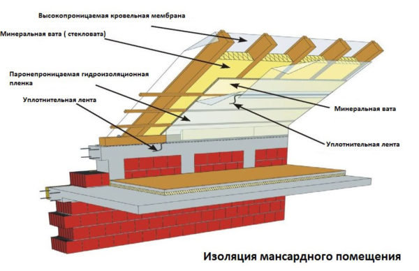 Пароизоляция и ветрозащита крыши мансарды