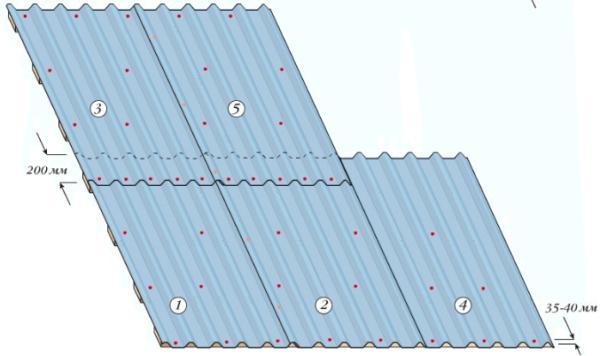Схема укладки профлиста на крышу