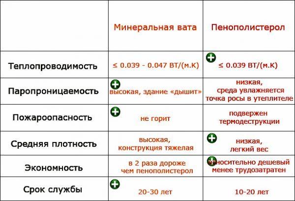 Сравнение минеральной ваты и пенопласта