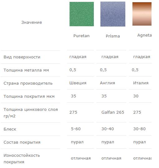 Сравнительная таблица металлочерепицы с покрытием пурал
