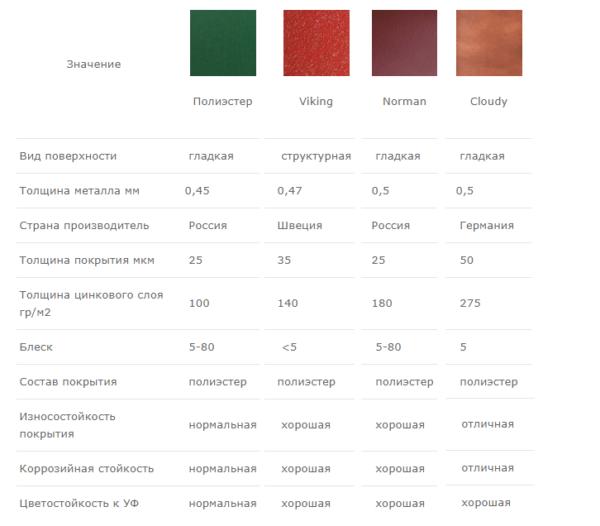 Сравнительная таблица покрытий завода Металл Профиль