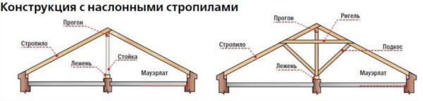 Наслонные крыши