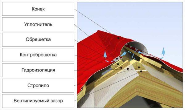 Термином «кровельный конек» строители обозначают самый верхний элемент кровли, который устанавливается на месте пересечения скатов