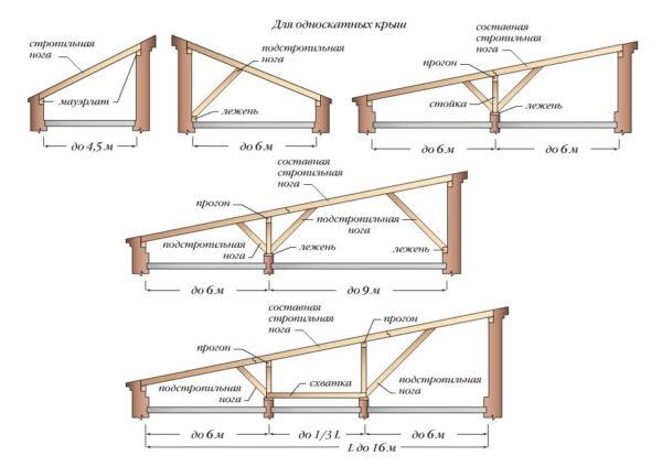 Самое простое устройство стропильной системы имеет крыша с одним скатом, который наклонен под углом от 14 до 26 °