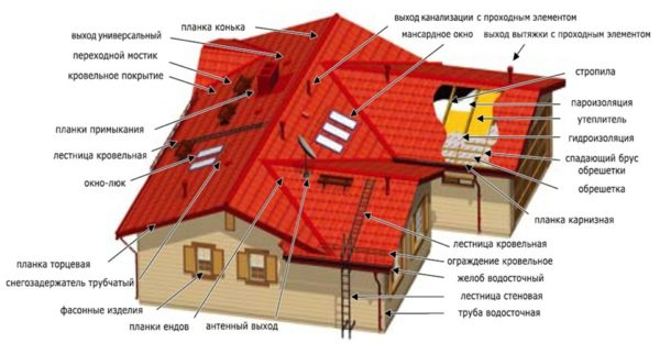 Элементы крыши. Названия