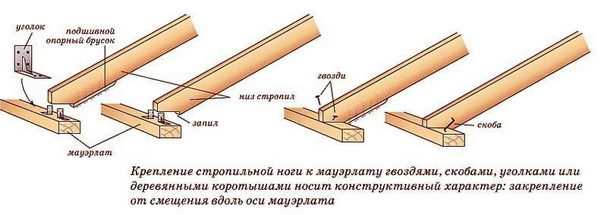 Варианты крепления стропильных ног к мауэрлату. На третьей схеме показана фиксация с помощью деревянного коротыша или бобышки