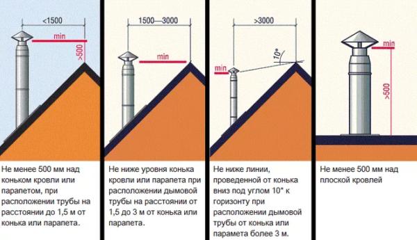 Высота трубы над коньком крыши