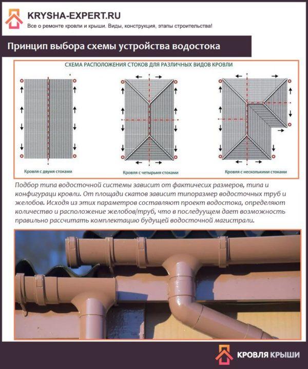 Принцип выбора схемы устройства водостока