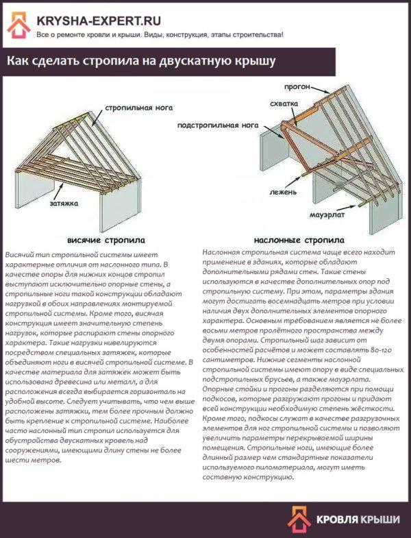 Как сделать стропила на двускатную крышу