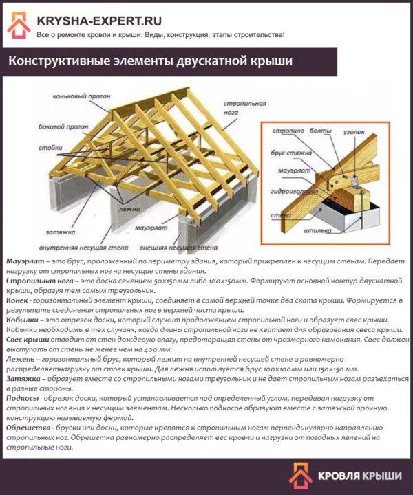 Конструктивные элементы двускатной крыши