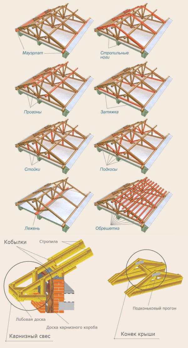 Детали стропильных систем на примере двускатной крыши, которые можно использовать для различных конструкций