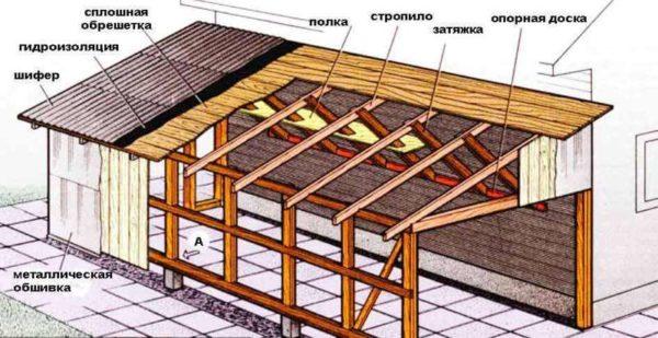 Конструкция пристройки с односкатной крышей