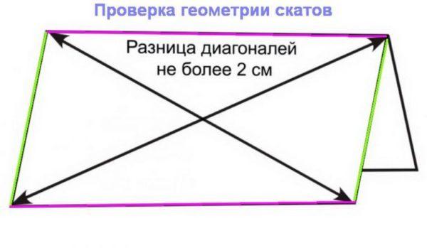 Проверка геометрии скатов