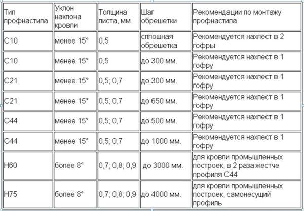 Рекомендации по монтажу профнастила