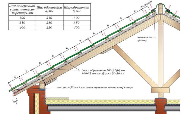 Схема шага обрешетки