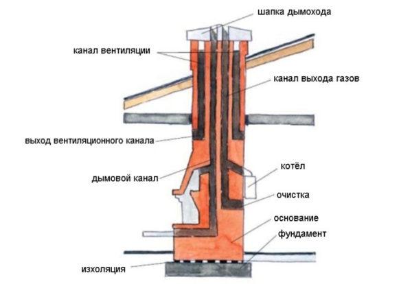 Схема устройства кирпичного дымохода в разрезе
