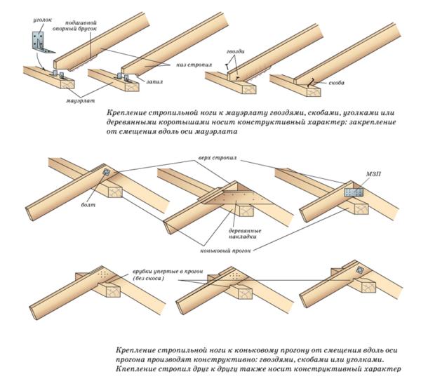Способы крепления стропильных ног