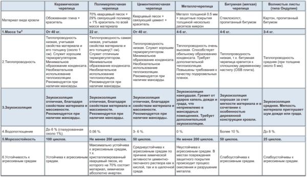 Сравнительная таблица кровельных материалов