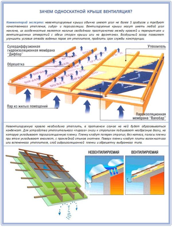 Устройство вентиляции односкатной крыши из профлиста