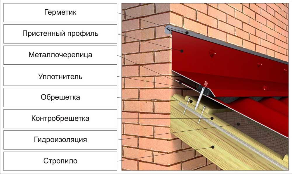 Стыковка металлочерепицы и дымохода готовый дымоход для бани