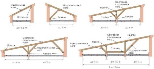 Важно правильно спроектировать односкатную крышу