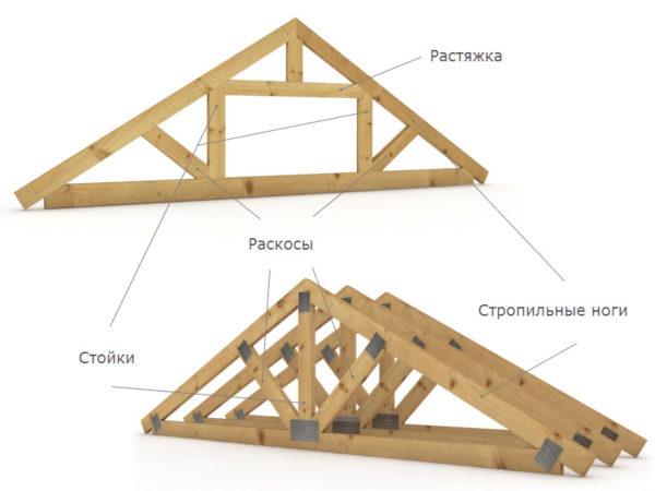 Выше приведены примеры деревянных стропильных ферм, кроме этого, в некоторых случаях применяют фермы сделанные из бетона и металла