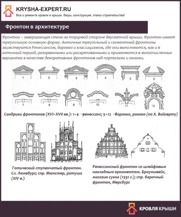 Фронтон в архитектуре