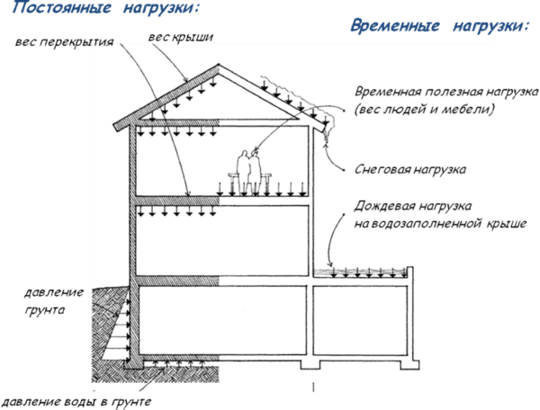 Нагрузки, действующие на здание