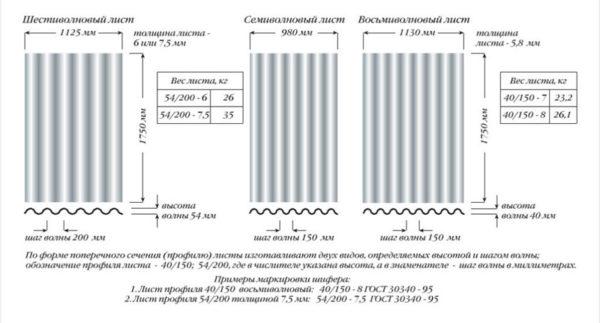 Размеры шифера 8-ми волнового