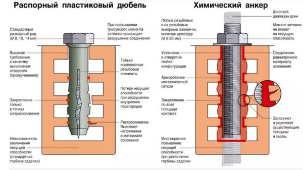 Преимущества химического анкера в сравнении с распорным дюбелем в пустотелых стройматериалах
