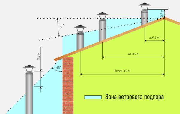 Расположение труб на крыше