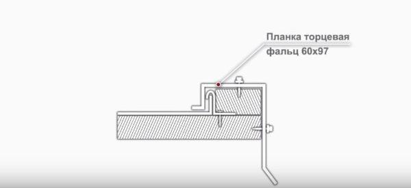Схема фиксации торцевой планки