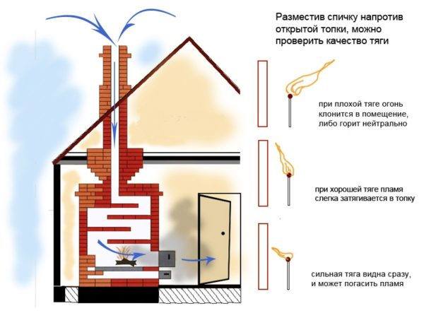 Способ проверки наличия и силы тяги в дымоходе