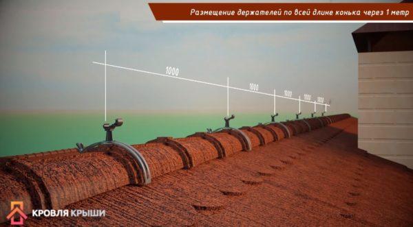 Расстояние между элементами примерно один метр
