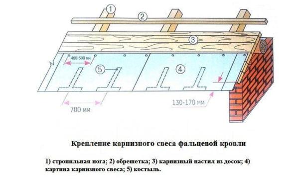 Применяют кровельные костыли и для усиления свесов крыши