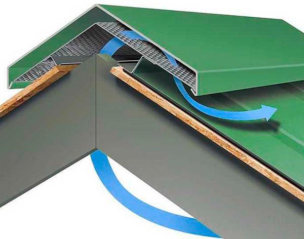 Если коньковая планка не будет обеспечивать вентиляцию, то элементы стропильной системы и утеплитель быстро выйдет из строя