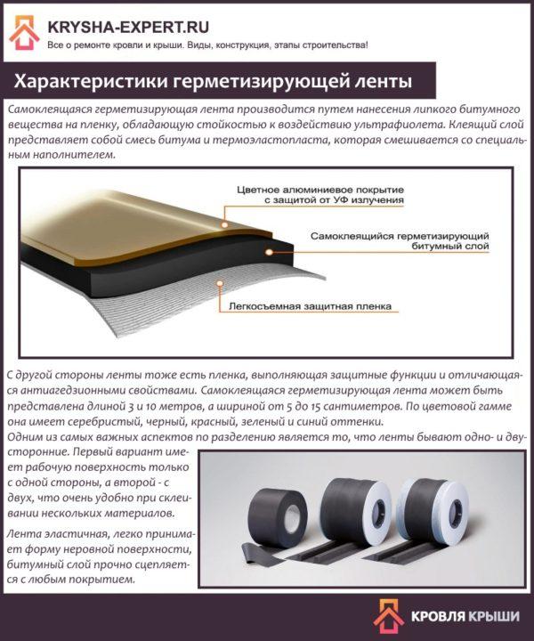 Характеристики герметизирующей ленты