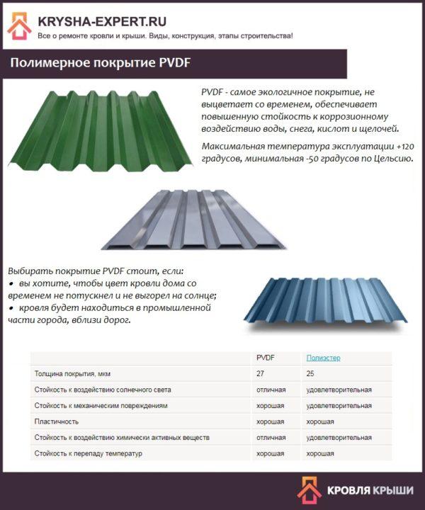 Полимерное покрытие PVDF