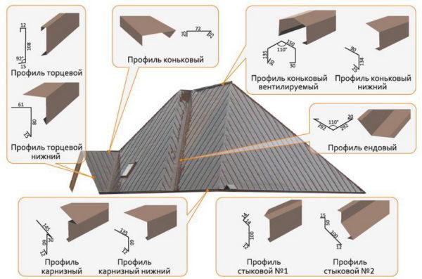 Доборные элементы для фальцевой крыши