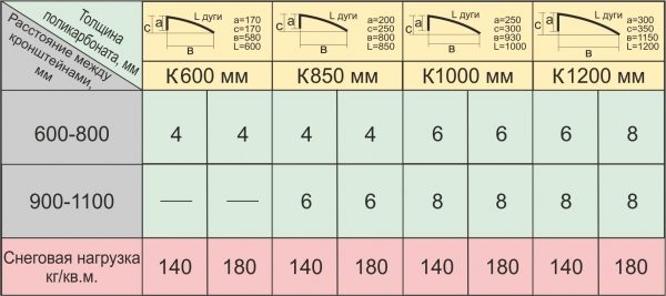 Расчет параметров козырька с учетом снеговой нагрузки