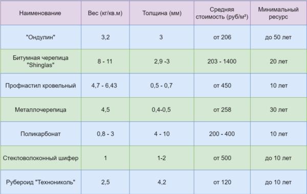 Сравнительные характеристики популярных кровельных покрытий