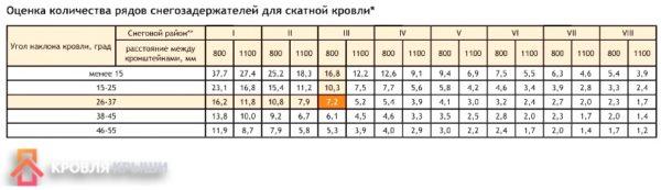 Таблица. Выбор оптимального снегозадержателя