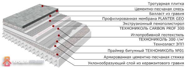 Схема кровли с тротуарной плиткой