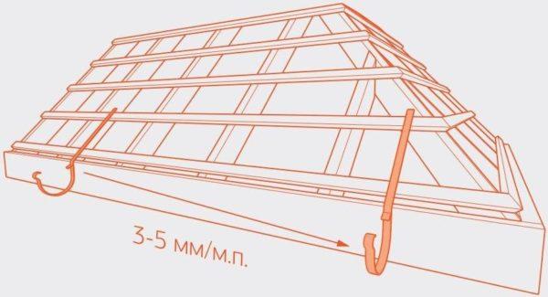 Уклон водосточного желоба должен равняться 3-5 мм на погонный метр