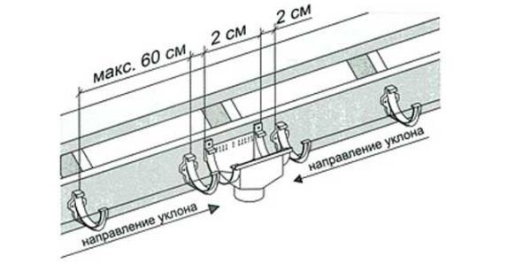 Ближайшие к воронке крюки крепления желоба устанавливаются на расстоянии 2 см от нее
