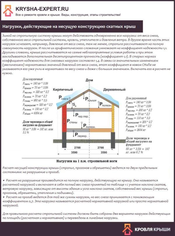 Нагрузки, действующие на несущую конструкцию скатных крыш